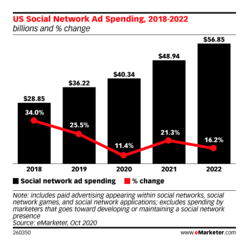 Chart: US Social Network Ad Spending Projections 2018-2022