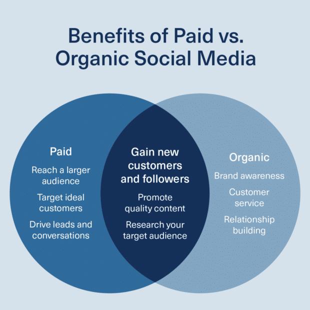 Chart: Benefits of paid vs. organic social media
