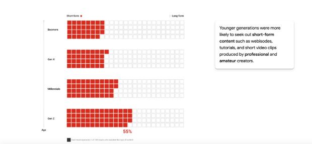 Données démographiques de l'audience Think With Google