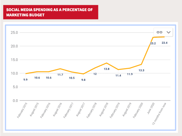 Social media spending graph