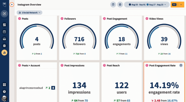 Tablero de Hootsuite Analytics