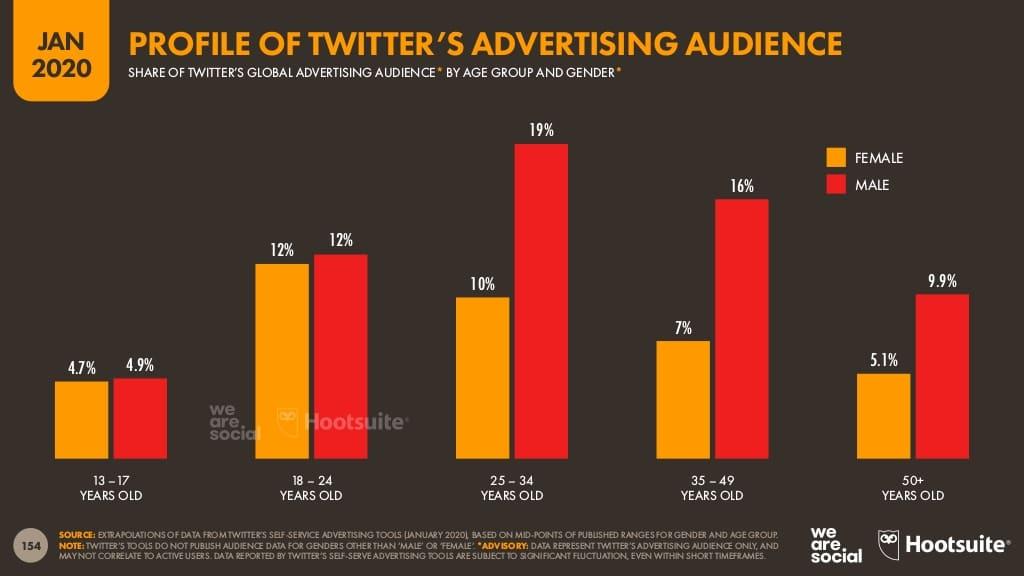 rapport Digital 2020 Hootsuite, public visé par la publicité sur Twitter