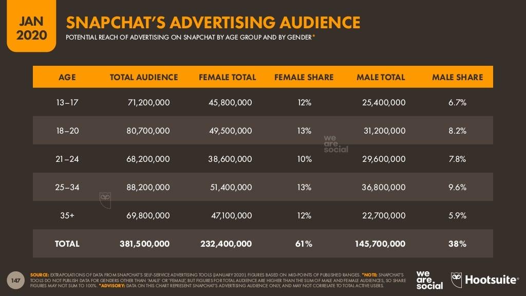 rapport Digital 2020 Hootsuite, public visé par la publicité sur Snapchat