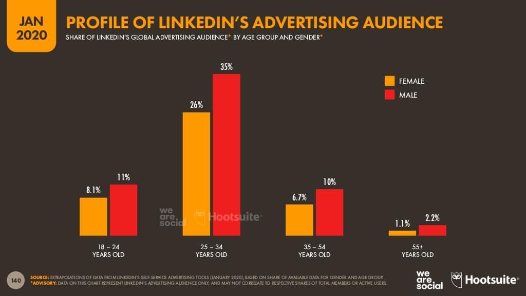 rapport Digital 2020 Hootsuite, public visé par la publicité sur LinkedIn