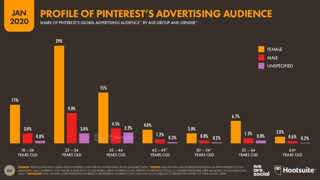 rapport Digital 2020, public visé par la publicité sur Pinterest