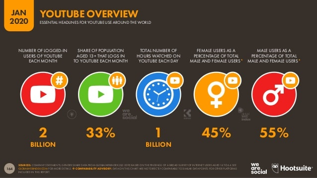 Hootsuite Digital 2020 YouTube overview