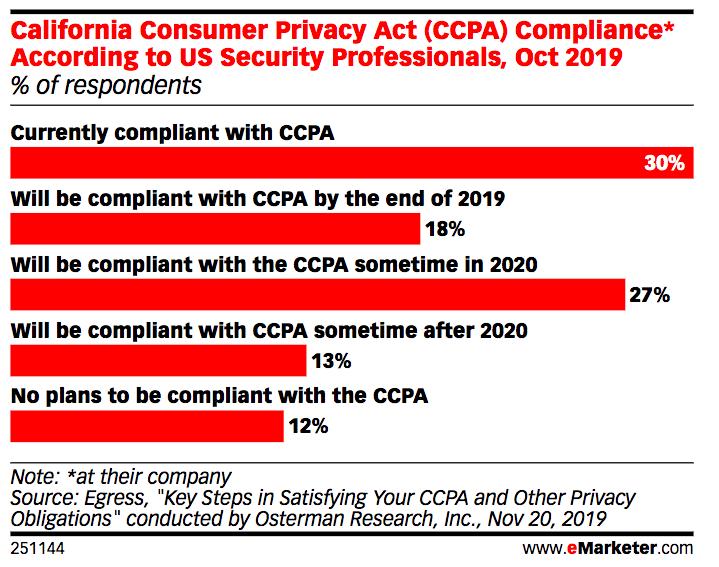 California Consumer Privacy Act Compliance 2019