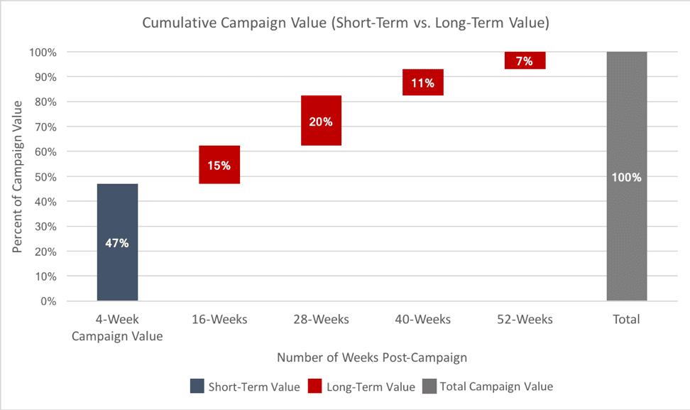 Oracle Data Cloud cumulative campaign value