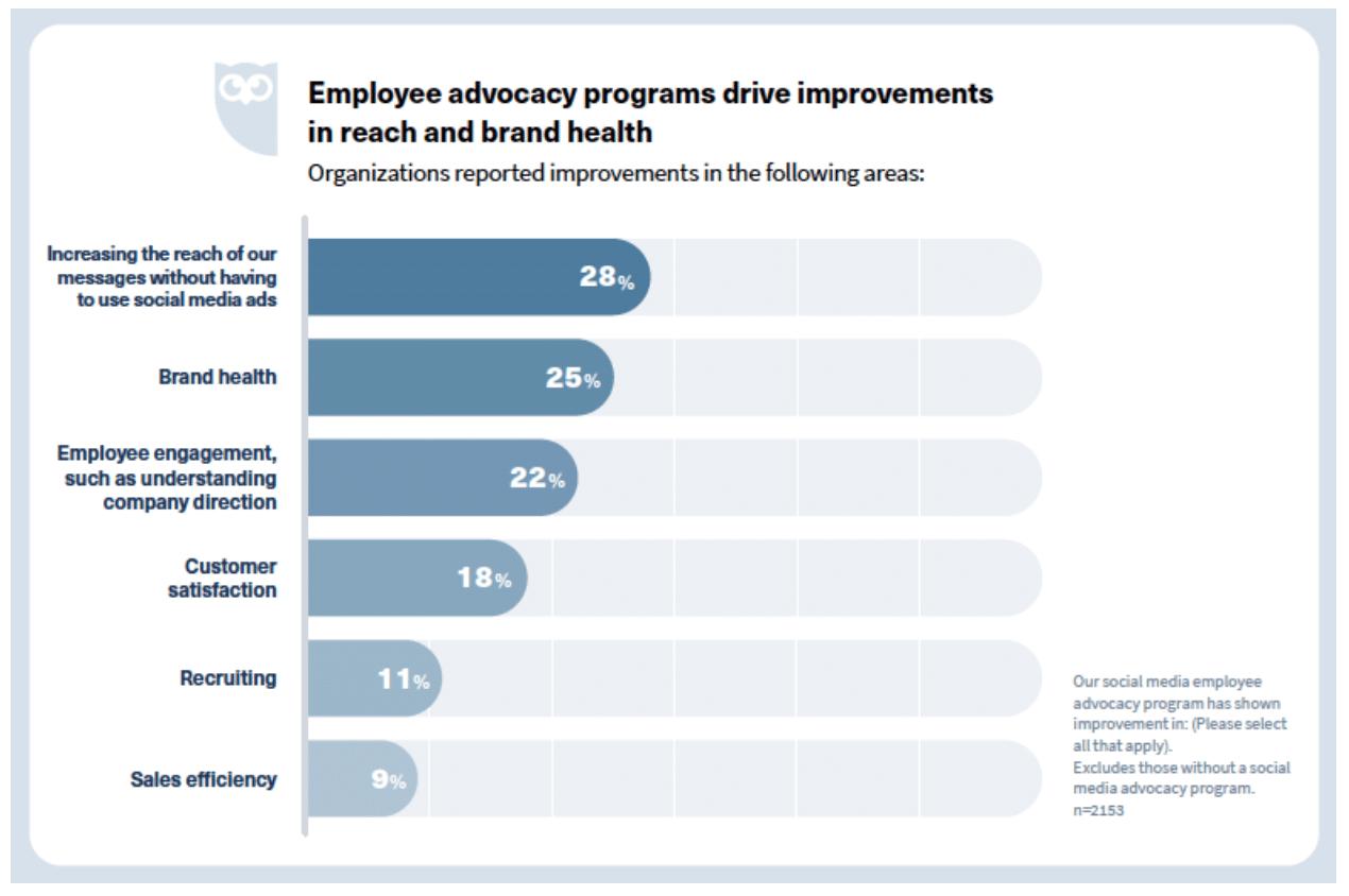 Brand and recruiting benefits of employee advocacy progra,