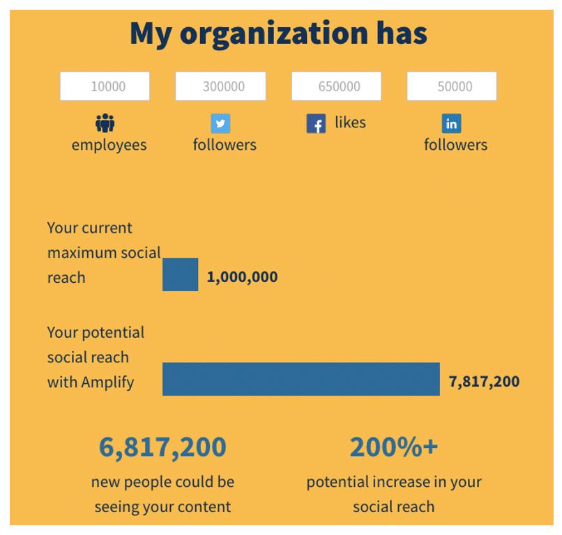 Hootsuite employee advocacy reach calculator