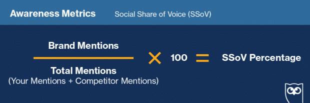 social share of voice formula