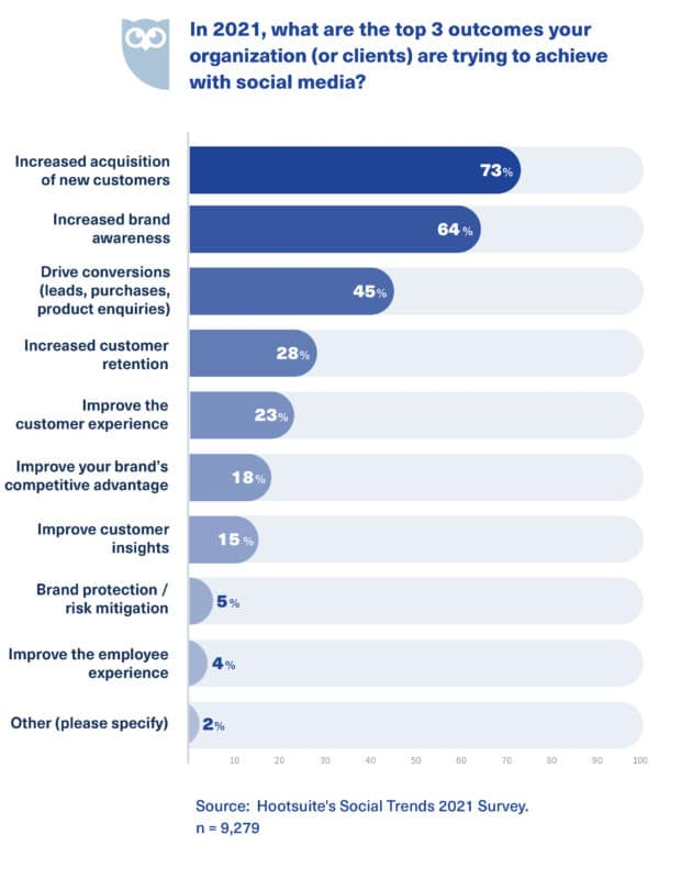 """Chart: """"What are the top 3 outcomes your organization (or clients) are trying to achieve with social media?"""""""