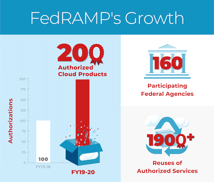 FedRAMP's growth by authorized cloud products