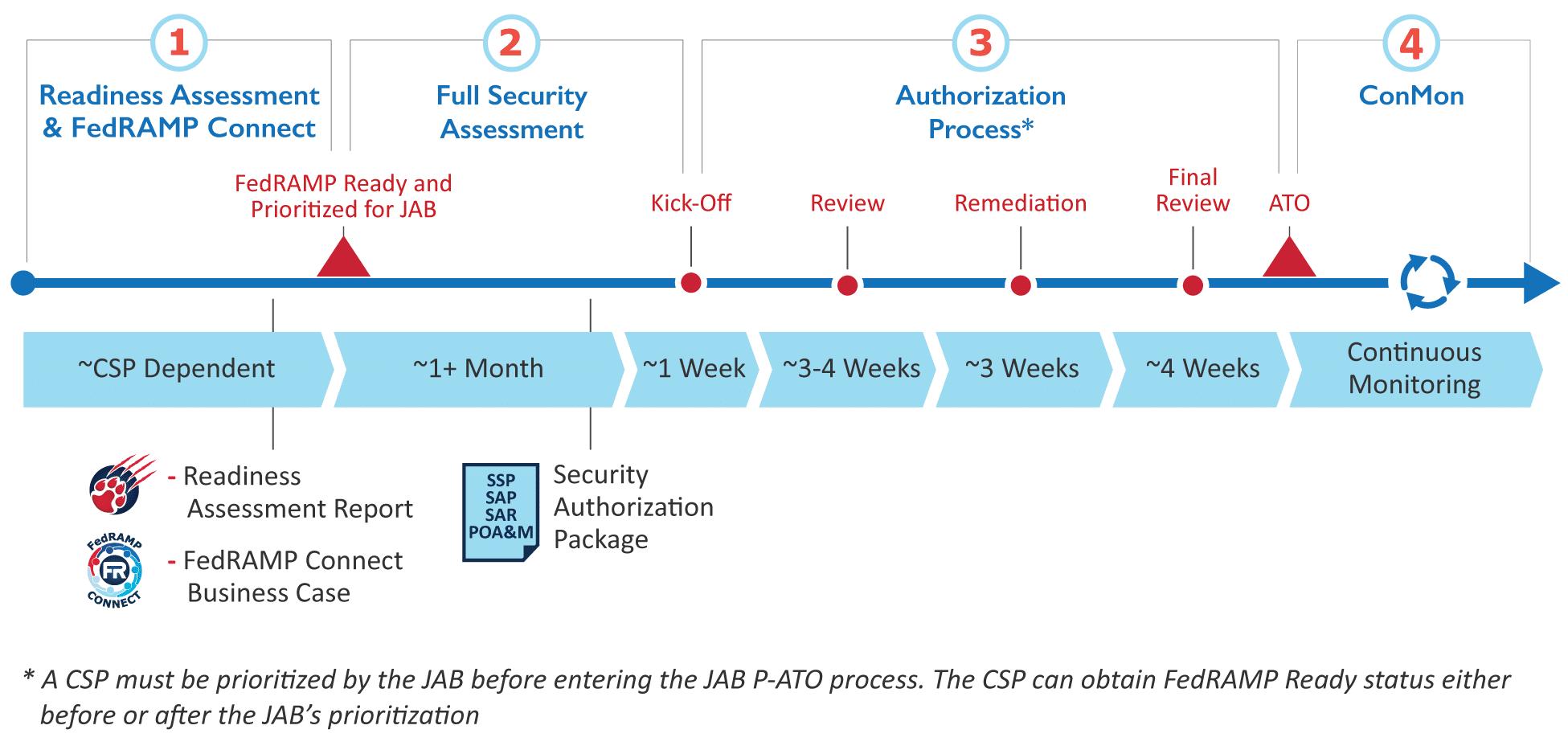 4-step JAB process for FedRAMP