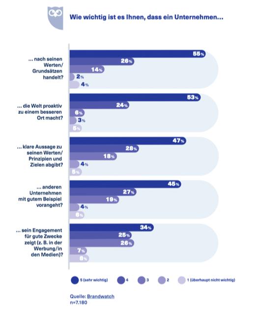"""Chart: """"Wie wichtig ist es Ihnen, dass ein Unternehmen Haltung zeigt?"""""""