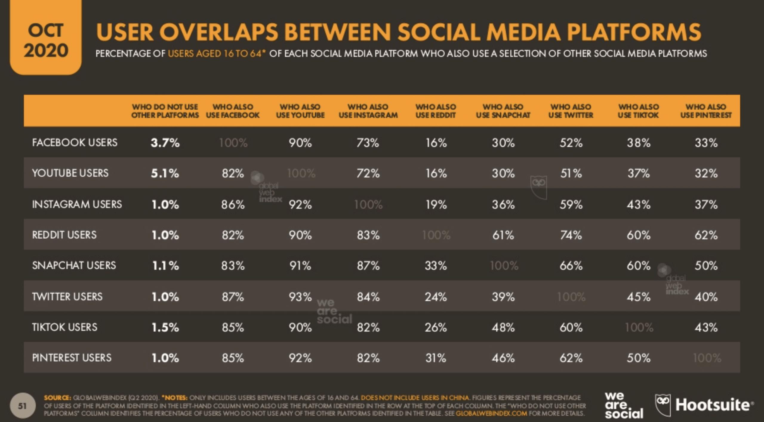 User overlaps between social media platforms