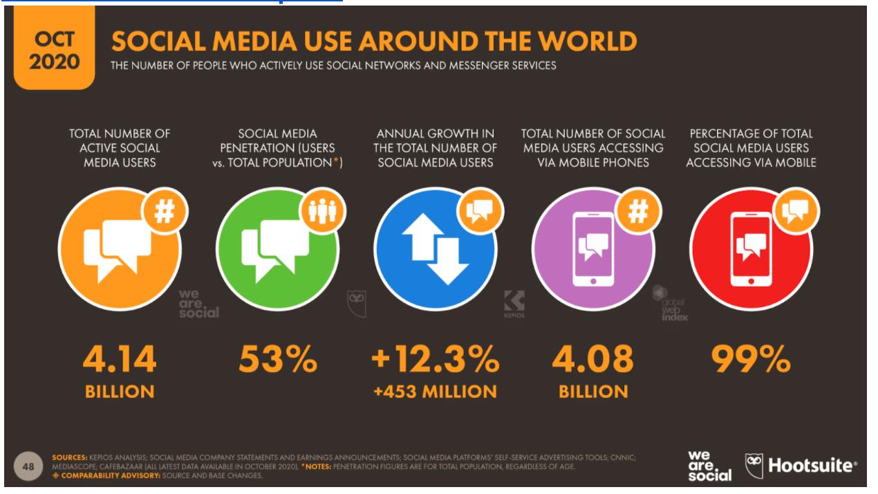 social media use around the world
