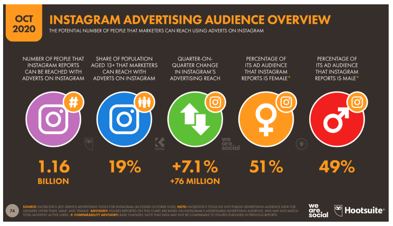 Instagram advertising audience overview