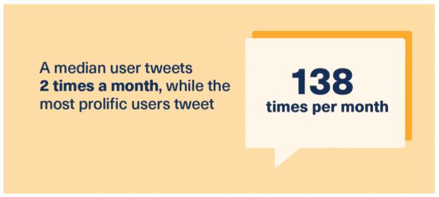 Twitter Demografie: Anzahl der Tweets pro Monat