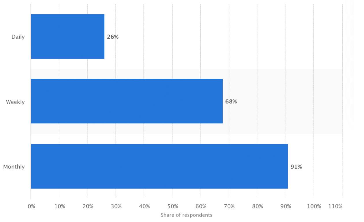 General Pinterest demographics
