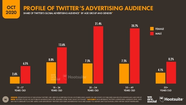 Twitter advertising audience profile