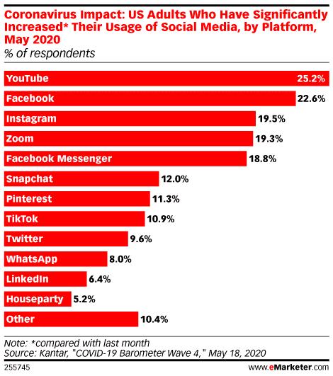 Coronavirus Impact on Social Media Use by Platform