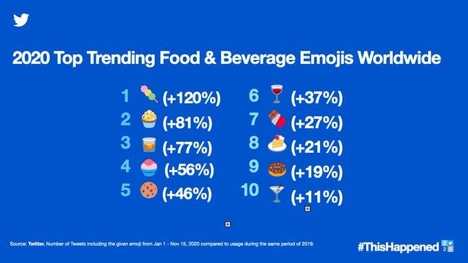 2020 top trending food and beverage emojis worldwide