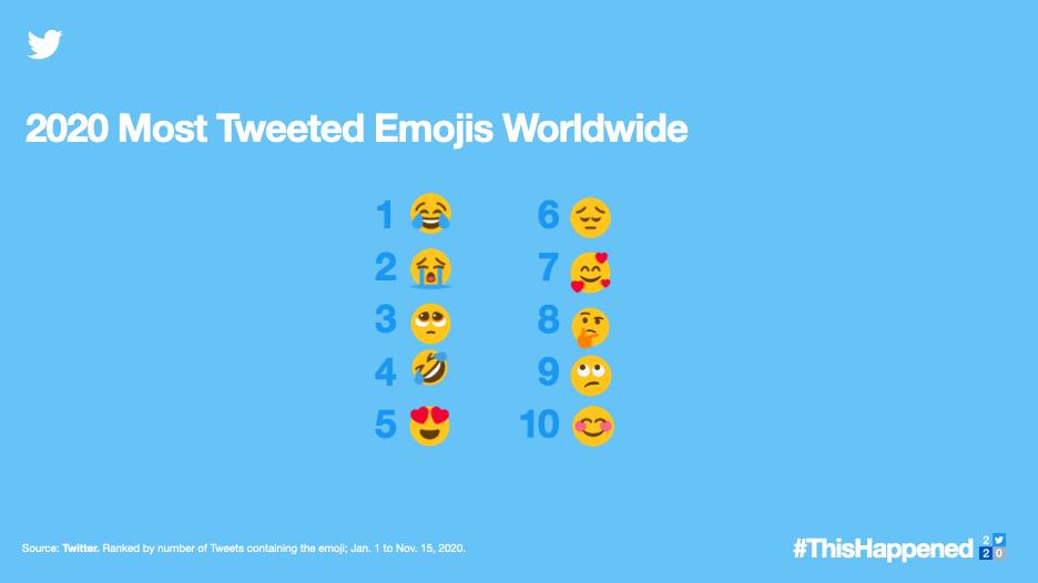 Most tweeted emojis worldwide in 2020