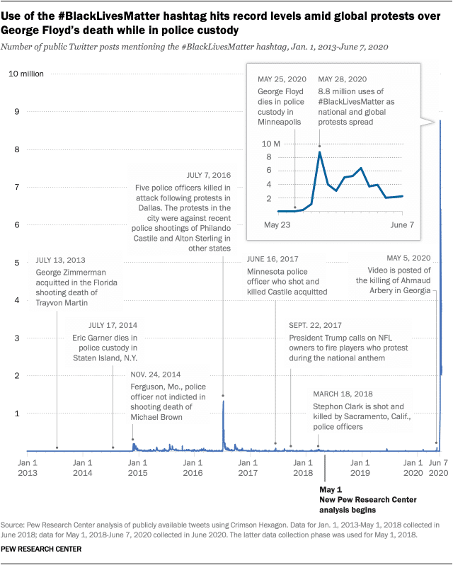 Analysis of publicly available # BlackLivesMatter tweets