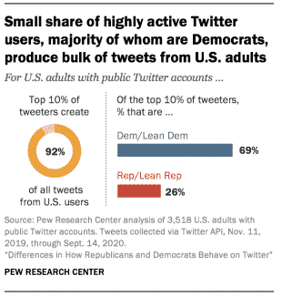Difference in Republican and Democratic behavior on Twitter
