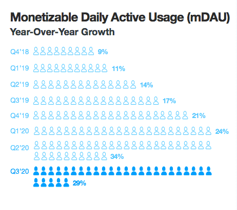 Twitter advertising audience by monetizable daily active users