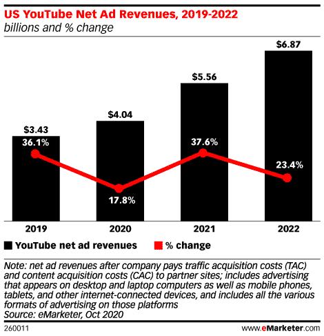 U.S. net advertising revenues