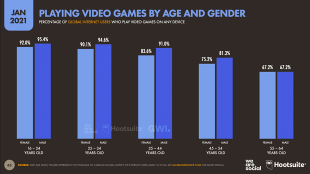 Chart with video games by age and gender