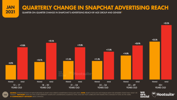 Graph showing quarterly changes in Snapchat ad reach