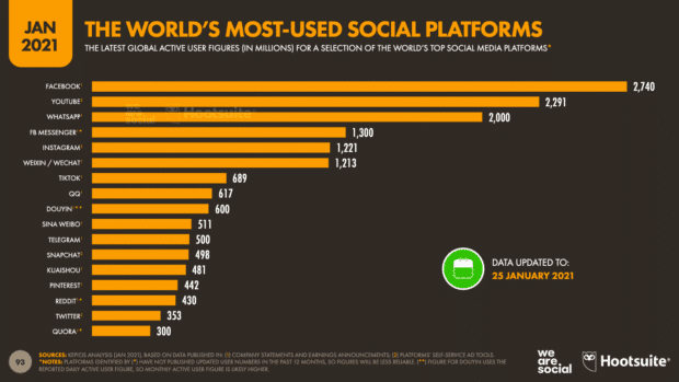 Chart showing the most used social media platforms in the world