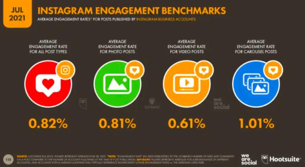 average Instagram rates infographic