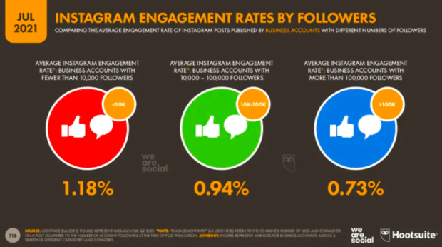 Instagram engagement rates by followers