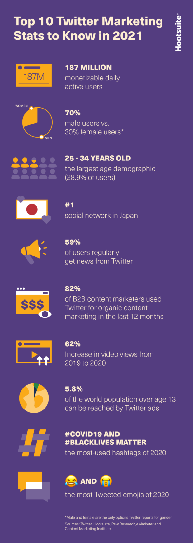 Top 10 Twitter statistics for 2021