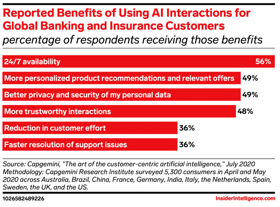 benefits of using AI interactions for global banking and insurance customers