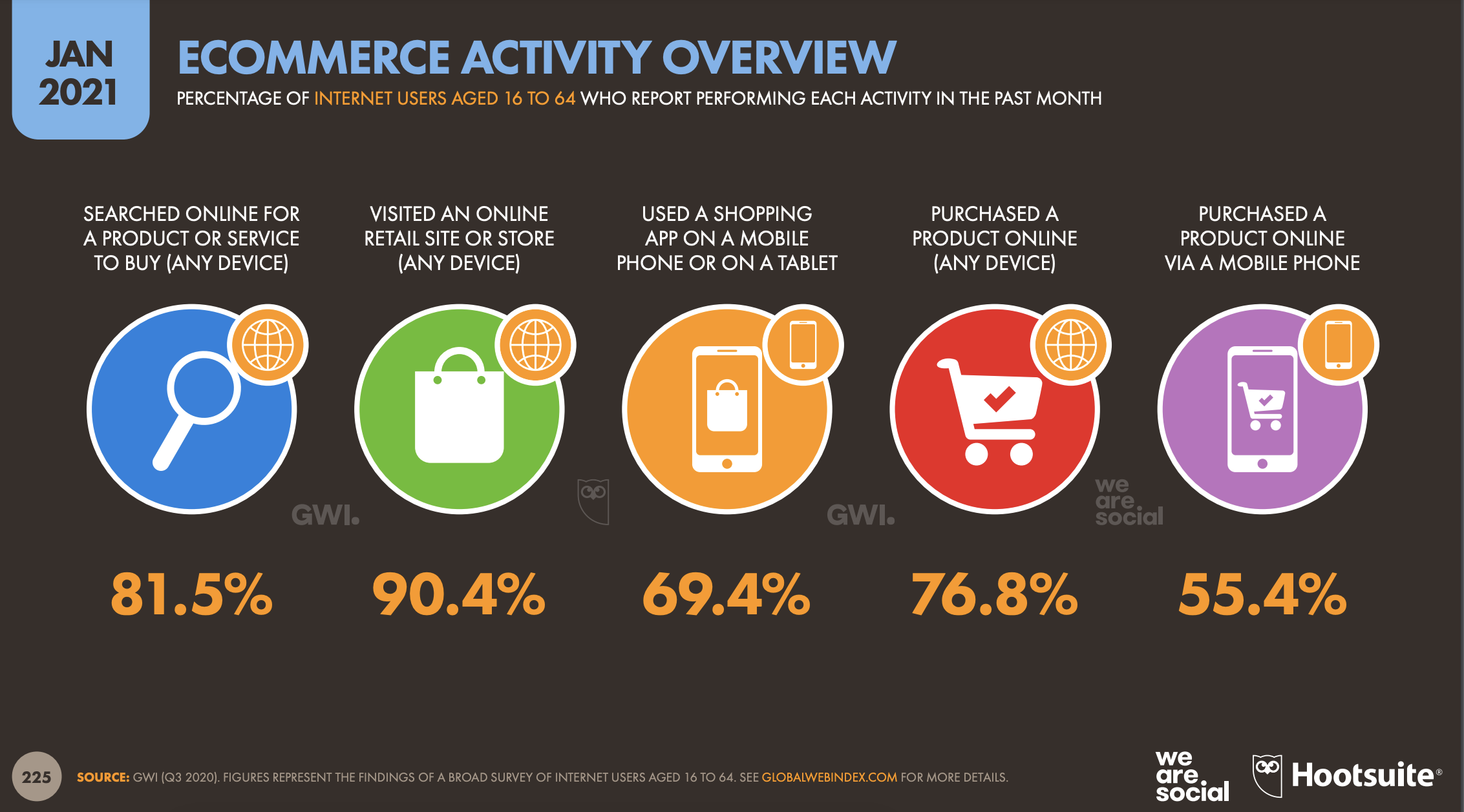 Overview of e-commerce activities