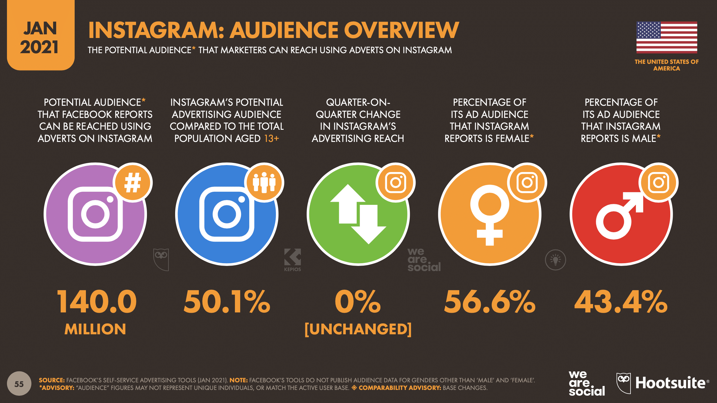Instagram Audience Overview