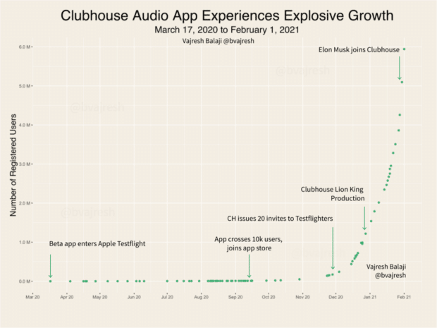 Entwicklung der weltweiten Mitgliederzahlen auf Clubhouse – angetrieben durch Prominente wie Elon Musk