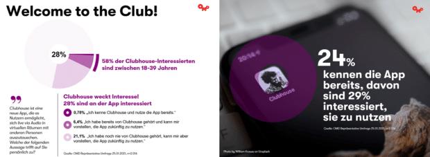 24 % von über 2.000 befragten Deutschen haben Interesse daran die App zu nutzen