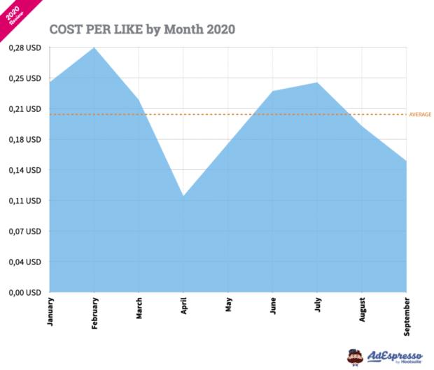 Costo por Me gusta por mes en AdEspresso 2020