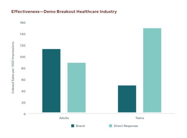 gráfica de mensajes de marca en la industria del cuidado de la salud por ventas