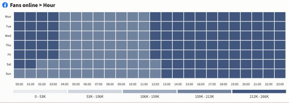 Facebook fans online per hour