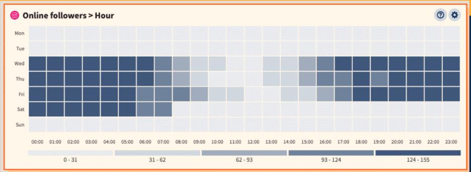 Hootsuite-Heatmap zeigt bis auf die Stunde an, wann Follower online sind