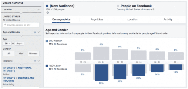 Facebook Audience Insights user demographics