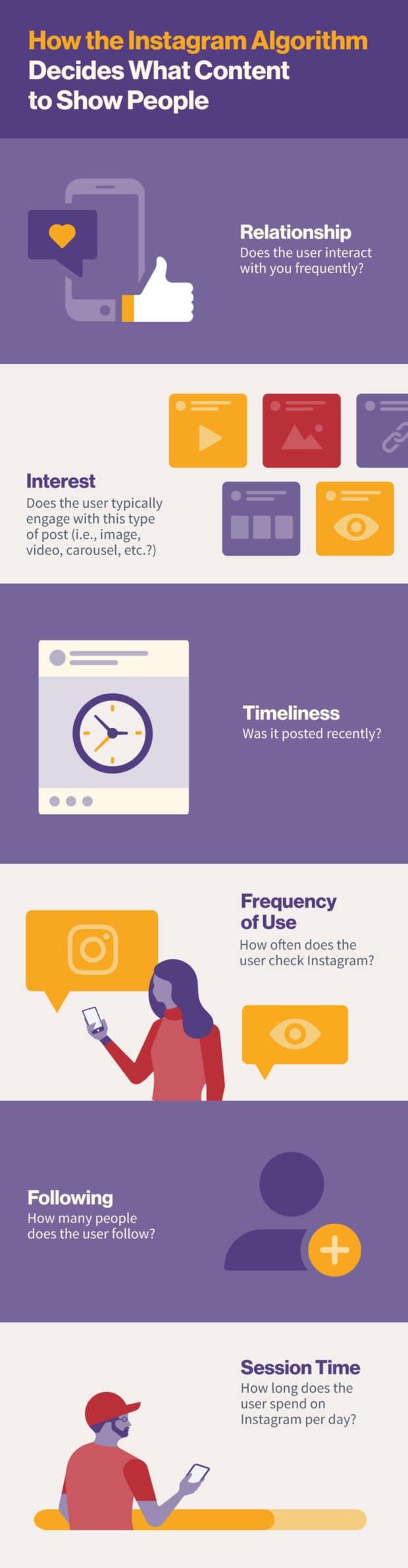 infographic: Instagram algorithm ranking factors
