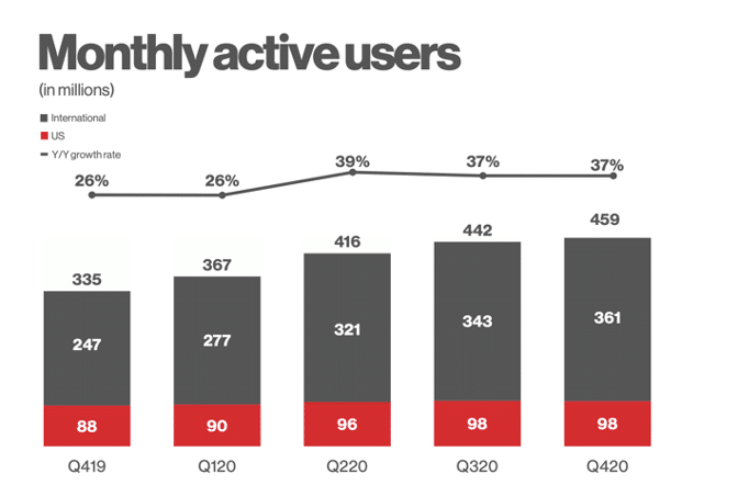 Pinterest monthly active users in millions in the U.S. and internationally